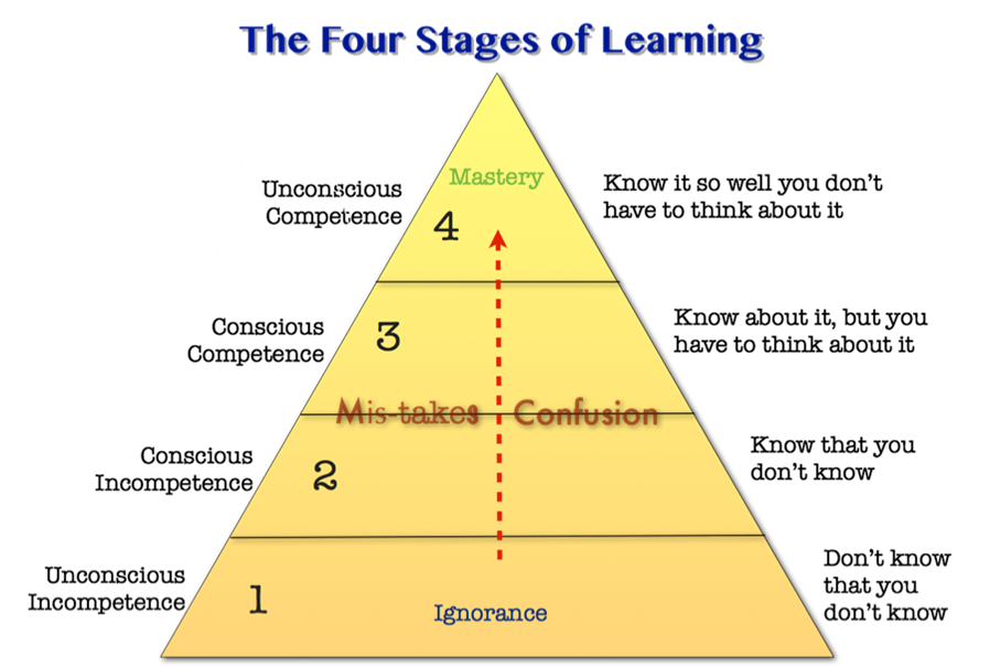 briefly summarize the four stages of transformational learning Piaget proposed four stages in human development: the sensorimotor stage, the preoperational stage, the concrete operational stage, and the formal operational stage for piaget, the development of human intellect proceeds through adaptation and organization.