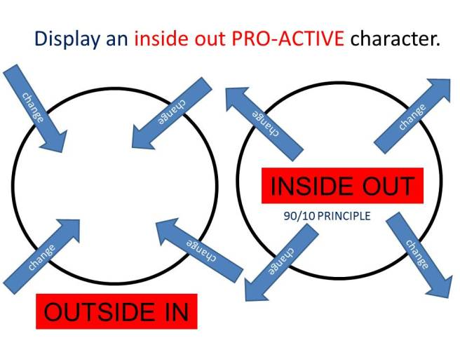 Display an inside out PRO-ACTIVE character