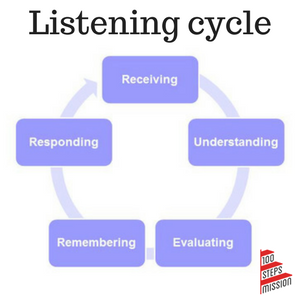 Listening cycle
