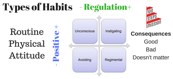 Types of Habits (2).png