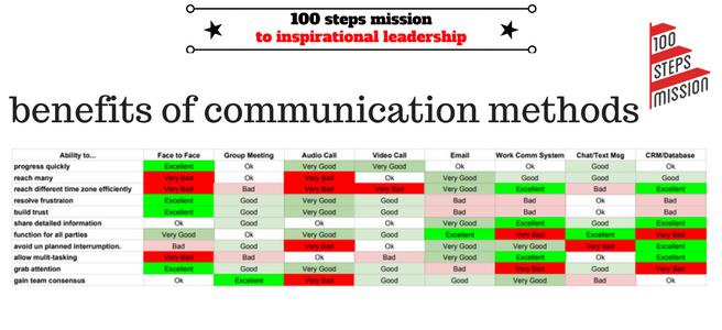 Benefits of different communication methods