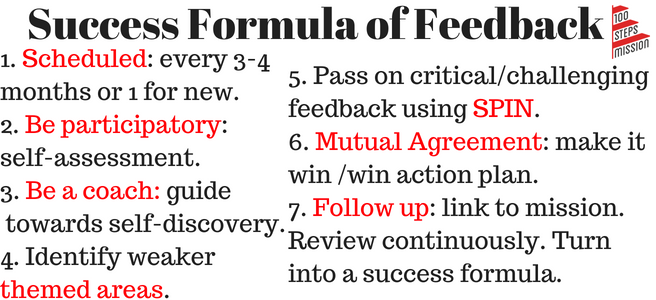 Success formula of Feedback