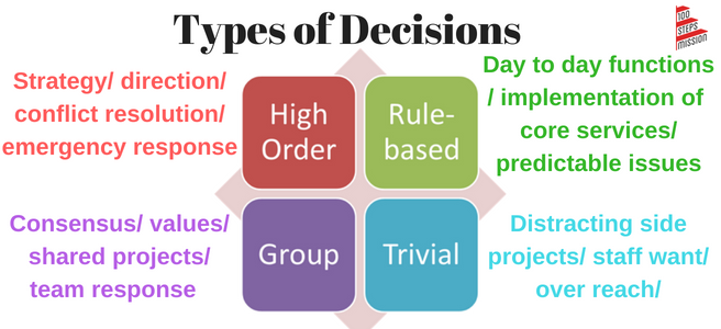 Types of Decisions (1)