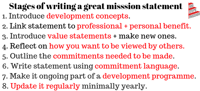 Stages of a guiding someone to a great mission statement